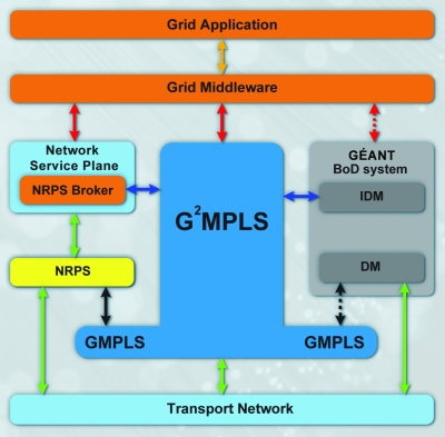 G2MPLS Network Control Plane